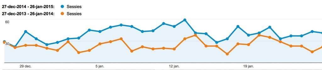 Organisch verkeer Google Analytics