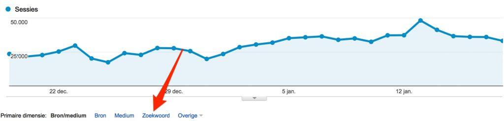Zoekwoorden Google Analytics