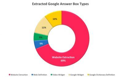 Hoe optimaliseer je voor Google Answer Box?
